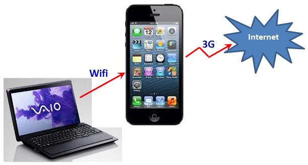 Kết quả hình ảnh cho điện thoại internet